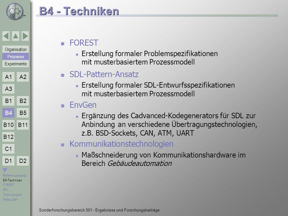 B4 - Techniken FOREST SDL-Pattern-Ansatz EnvGen