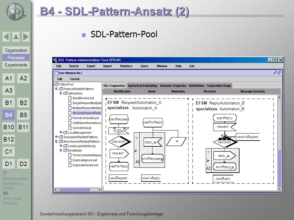 B4 - SDL-Pattern-Ansatz (2)