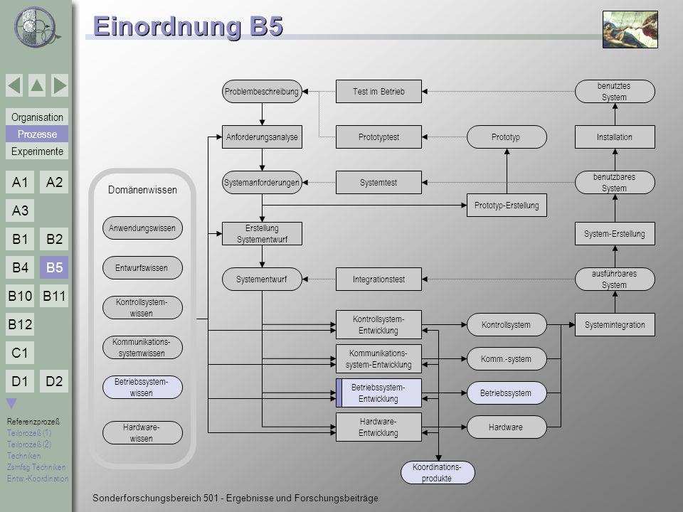 Einordnung B5 B5 Prozesse Domänenwissen Problembeschreibung