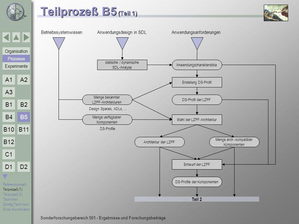 Teilprozeß B5 (Teil 1) B5 Betriebssystemwissen Anwendungsdesign in SDL