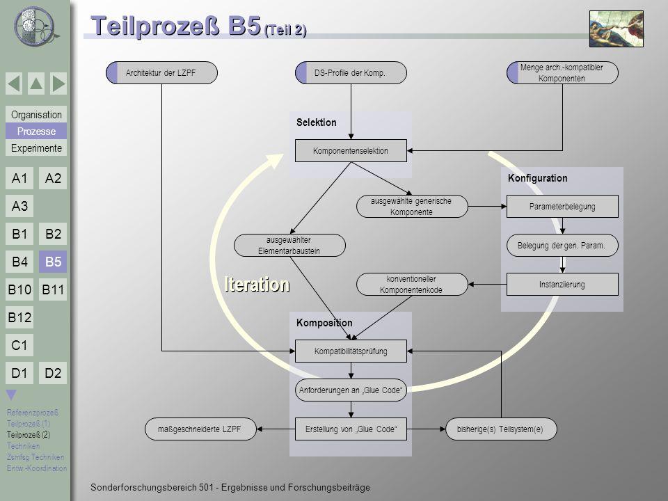 Teilprozeß B5 (Teil 2) Iteration B5 Selektion Prozesse Konfiguration