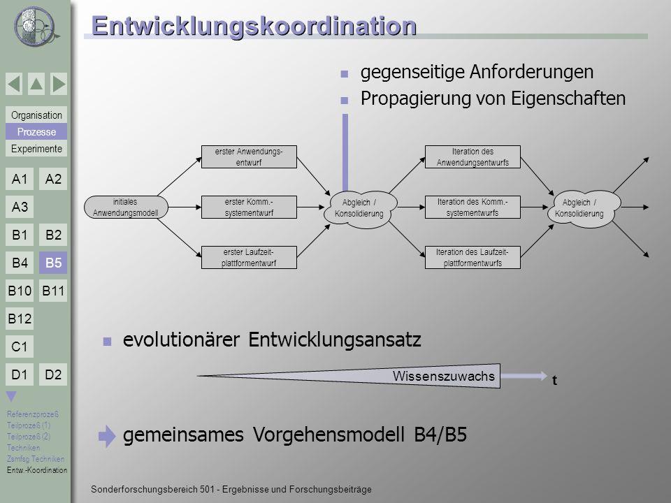 Entwicklungskoordination
