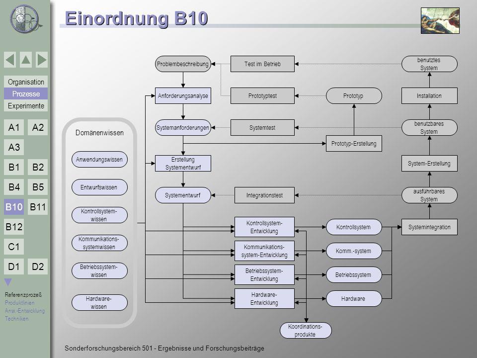 Einordnung B10 B10 Prozesse Domänenwissen Problembeschreibung