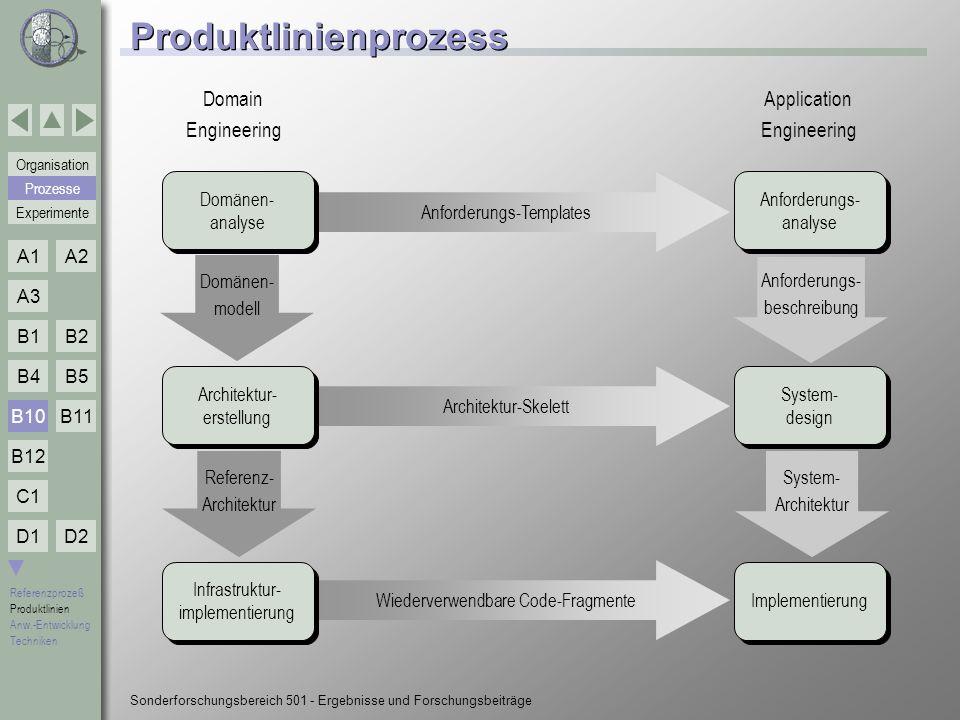 Produktlinienprozess