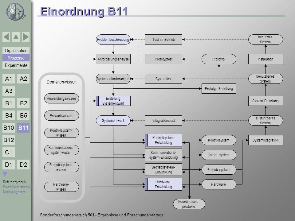 Einordnung B11 B11 Prozesse Domänenwissen Problembeschreibung