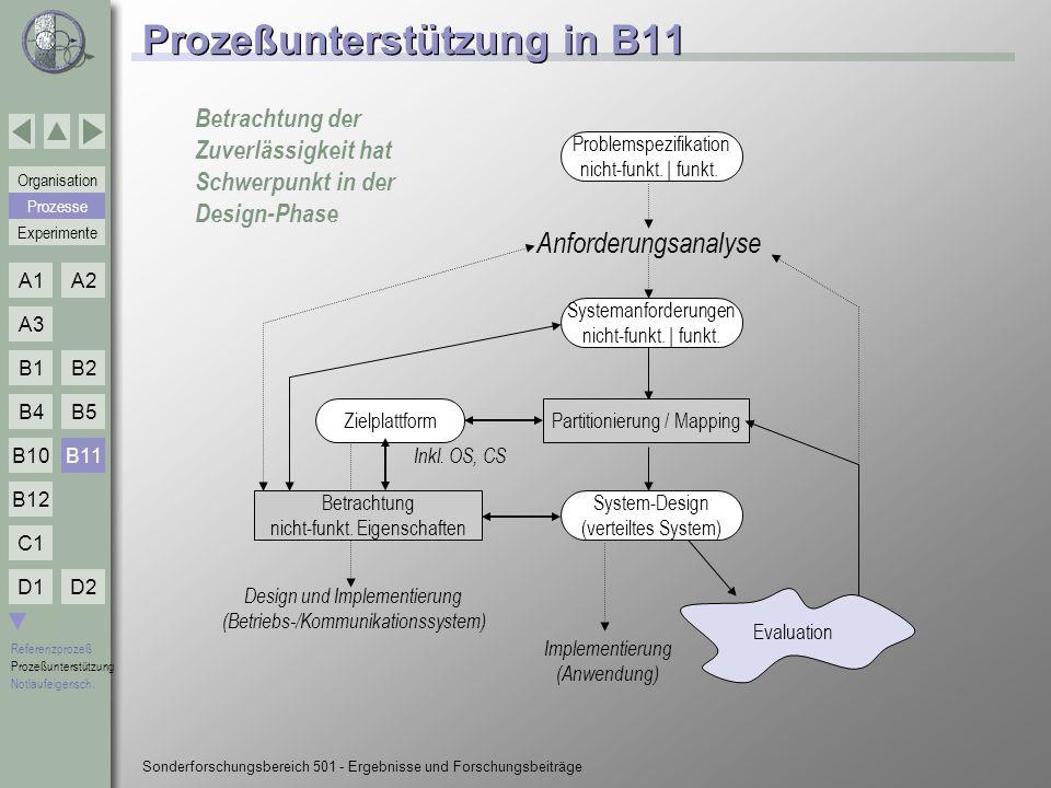 Prozeßunterstützung in B11