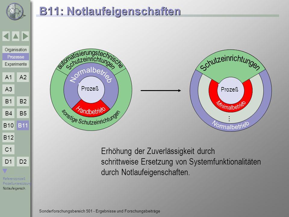 B11: Notlaufeigenschaften