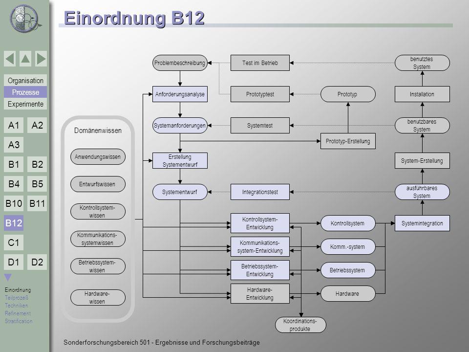 Einordnung B12 B12 Prozesse Domänenwissen Problembeschreibung