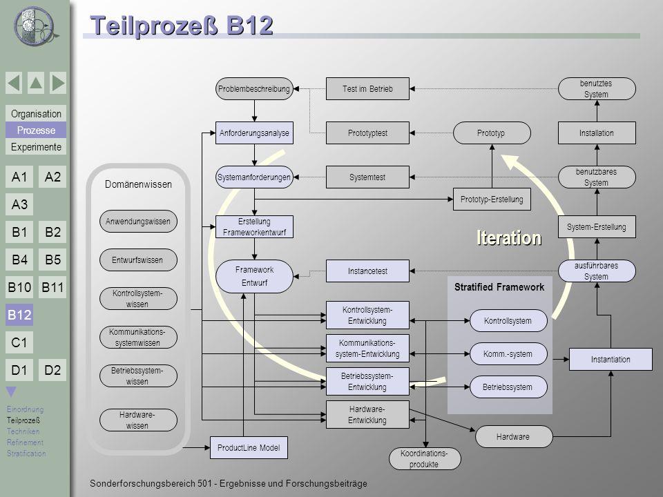 Teilprozeß B12 Iteration Iteration B12 Prozesse Domänenwissen