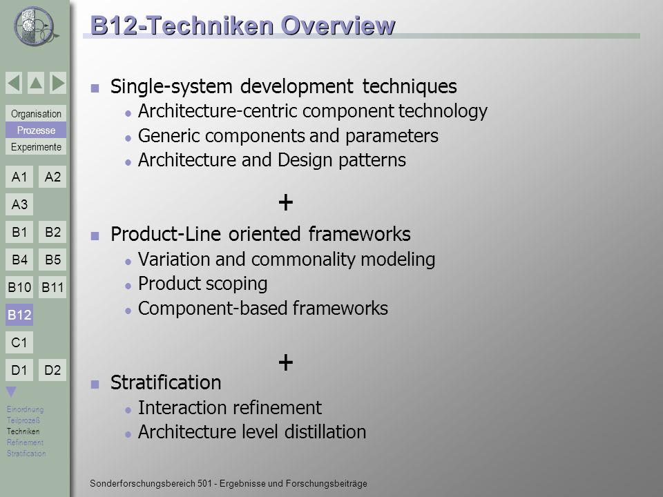 + + B12-Techniken Overview Single-system development techniques