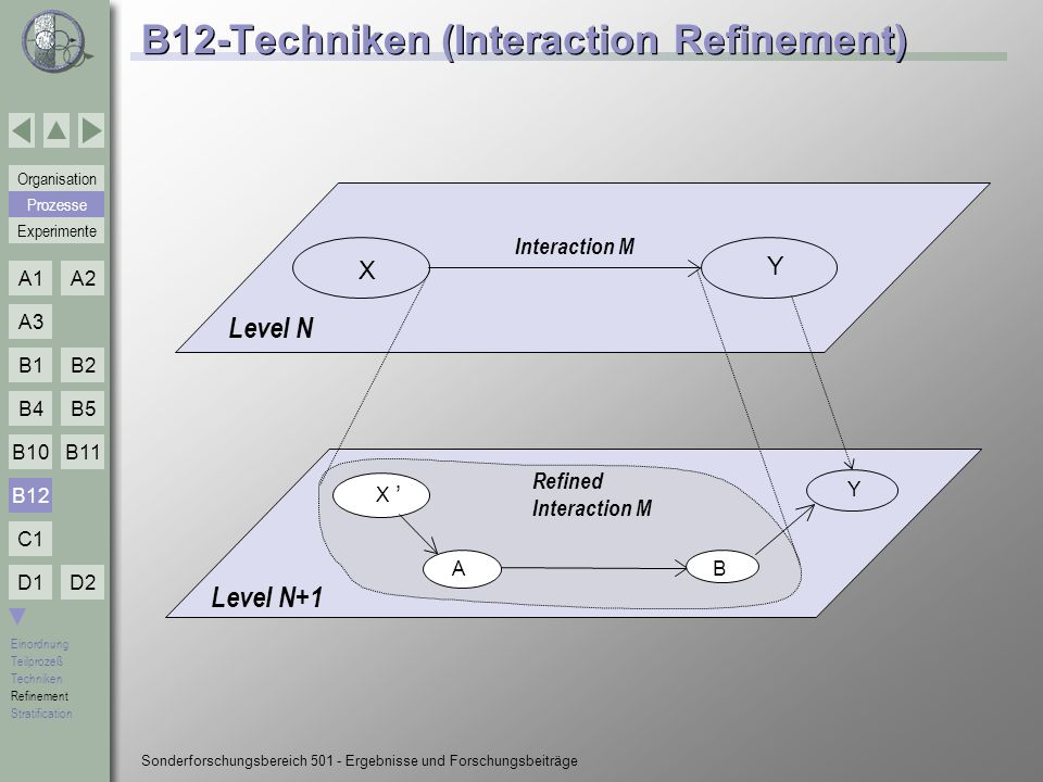 B12-Techniken (Interaction Refinement)