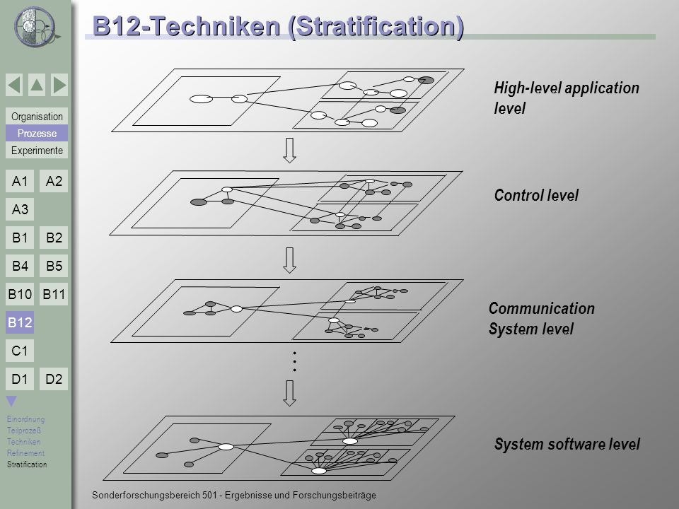 B12-Techniken (Stratification)