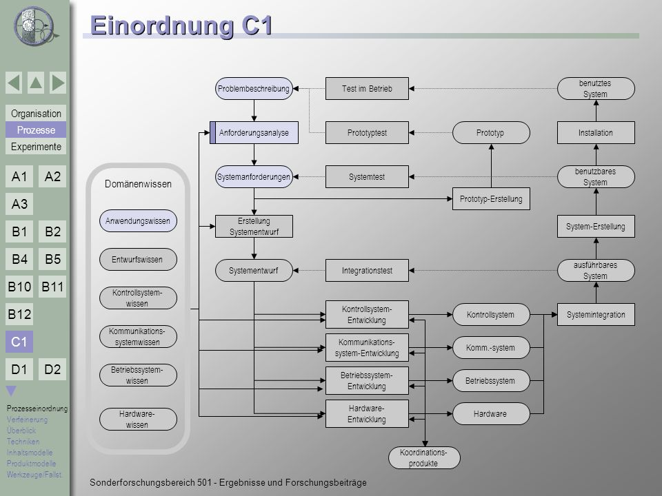 Einordnung C1 C1 Prozesse Domänenwissen Problembeschreibung