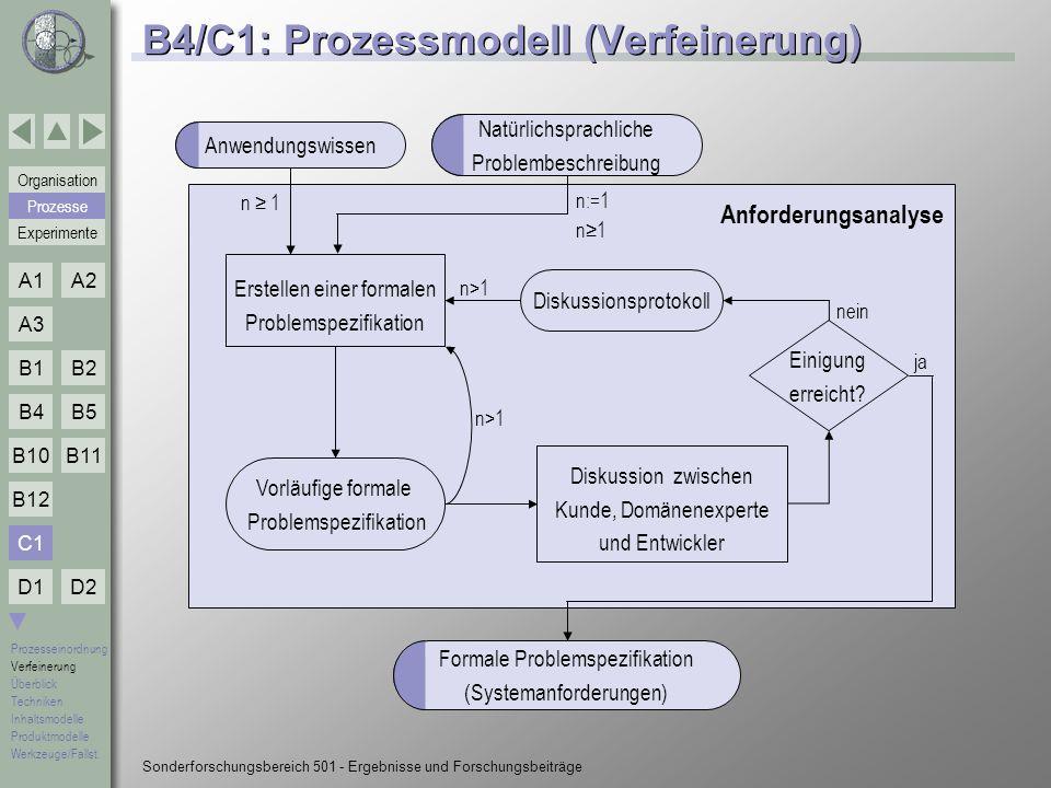 B4/C1: Prozessmodell (Verfeinerung)