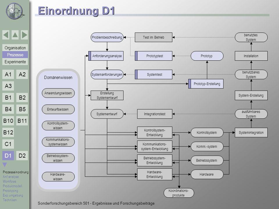 Einordnung D1 D1 Prozesse Domänenwissen Problembeschreibung