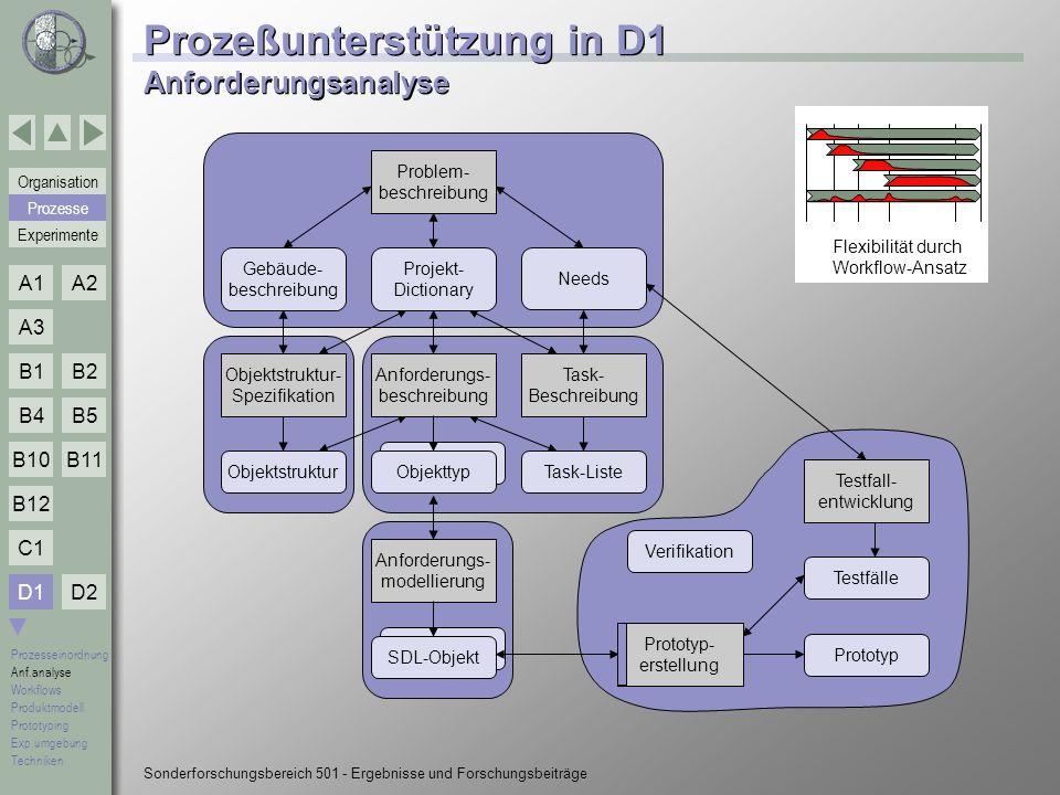 Prozeßunterstützung in D1 Anforderungsanalyse