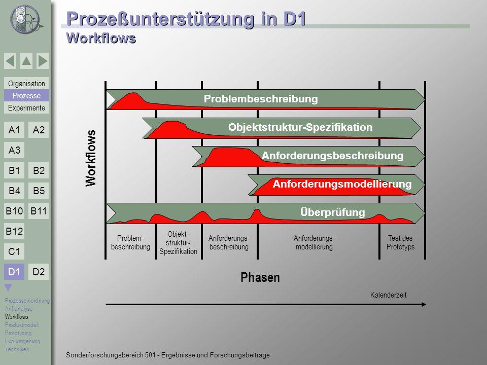 Prozeßunterstützung in D1 Workflows