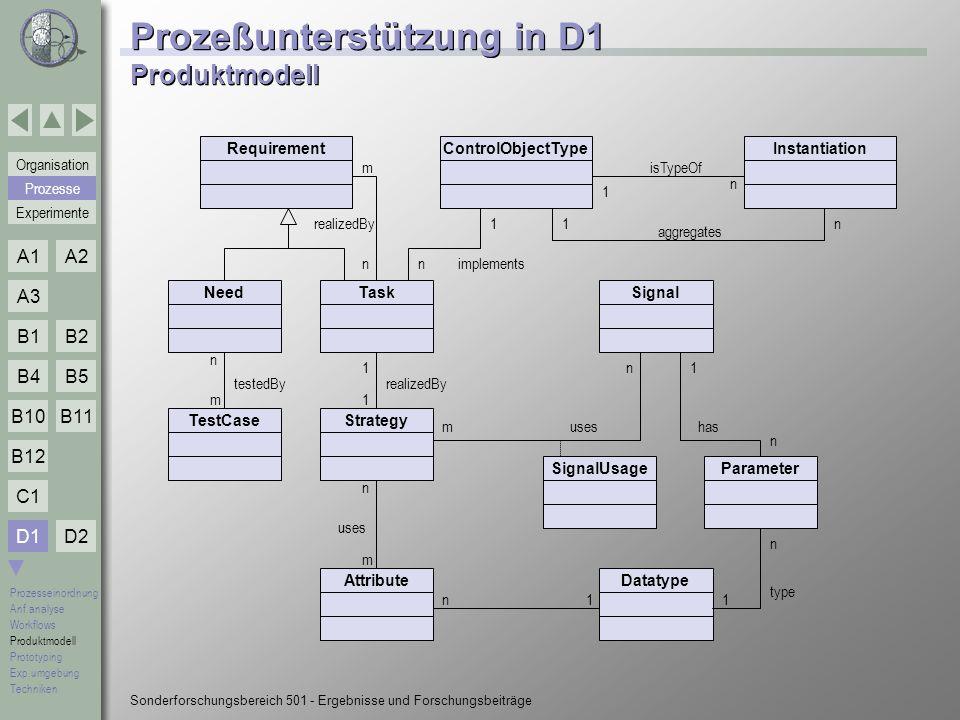 Prozeßunterstützung in D1 Produktmodell