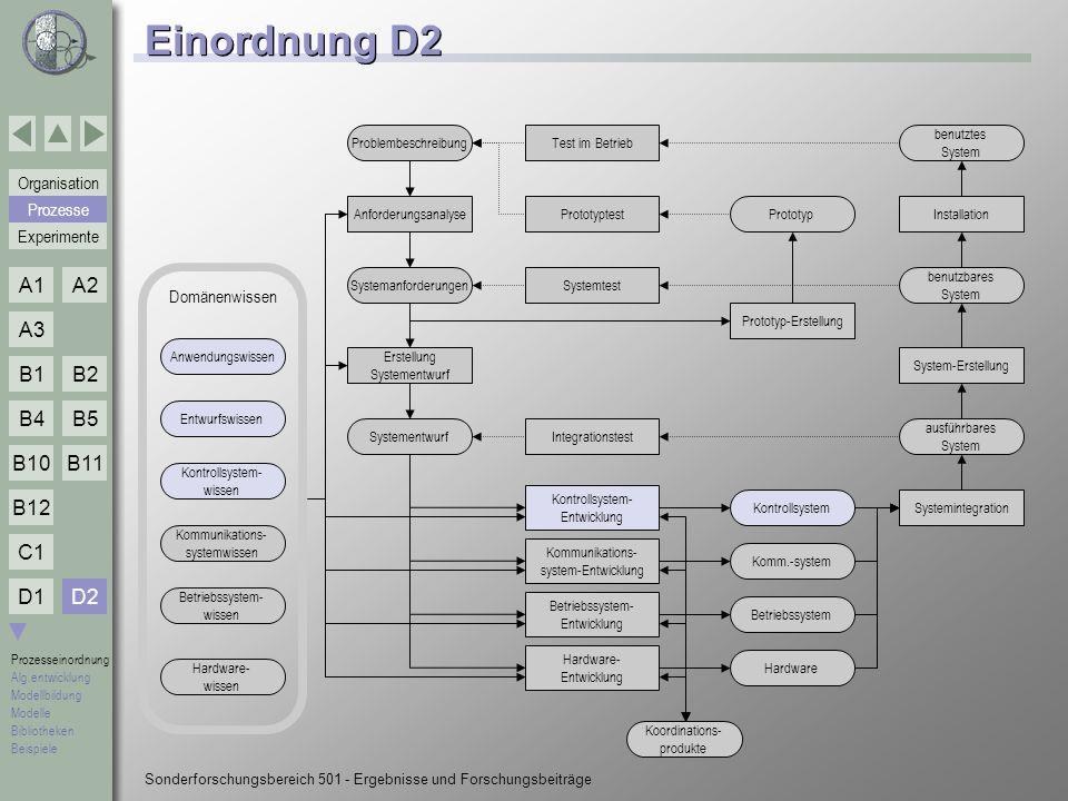 Einordnung D2 D2 Prozesse Domänenwissen Problembeschreibung