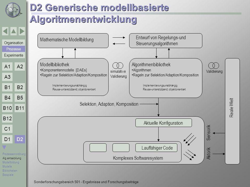 D2 Generische modellbasierte Algoritmenentwicklung