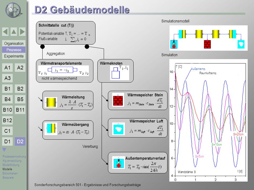 D2 Gebäudemodelle D2 Simulationsmodell Schnittstelle cut (T/j)