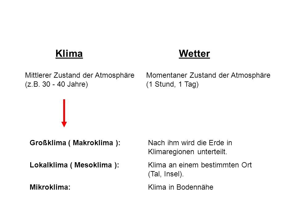 Klima Wetter Mittlerer Zustand der Atmosphäre (z.B. 30 - 40 Jahre)