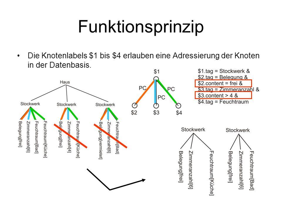 Funktionsprinzip Die Knotenlabels $1 bis $4 erlauben eine Adressierung der Knoten in der Datenbasis.