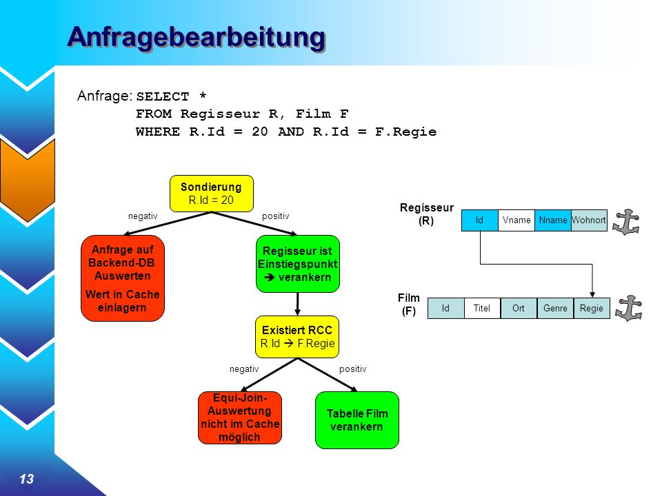 Anfragebearbeitung Anfrage: SELECT * FROM Regisseur R, Film F