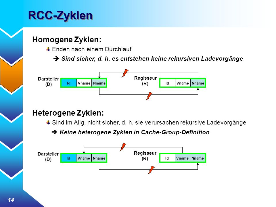 RCC-Zyklen Homogene Zyklen: Heterogene Zyklen: