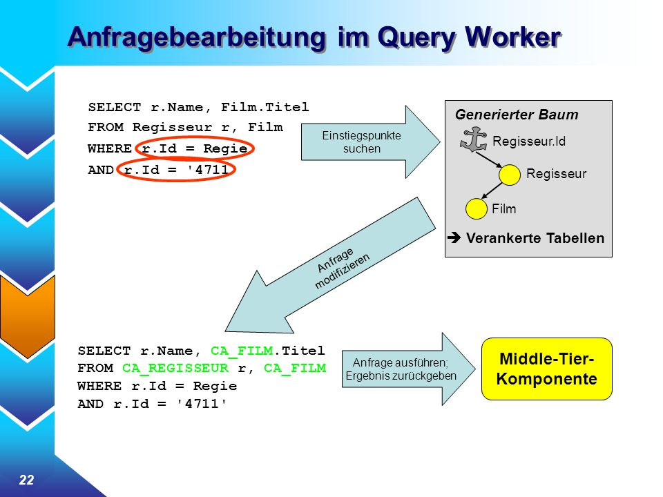 Anfragebearbeitung im Query Worker
