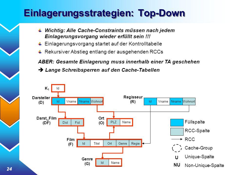 Einlagerungsstrategien: Top-Down