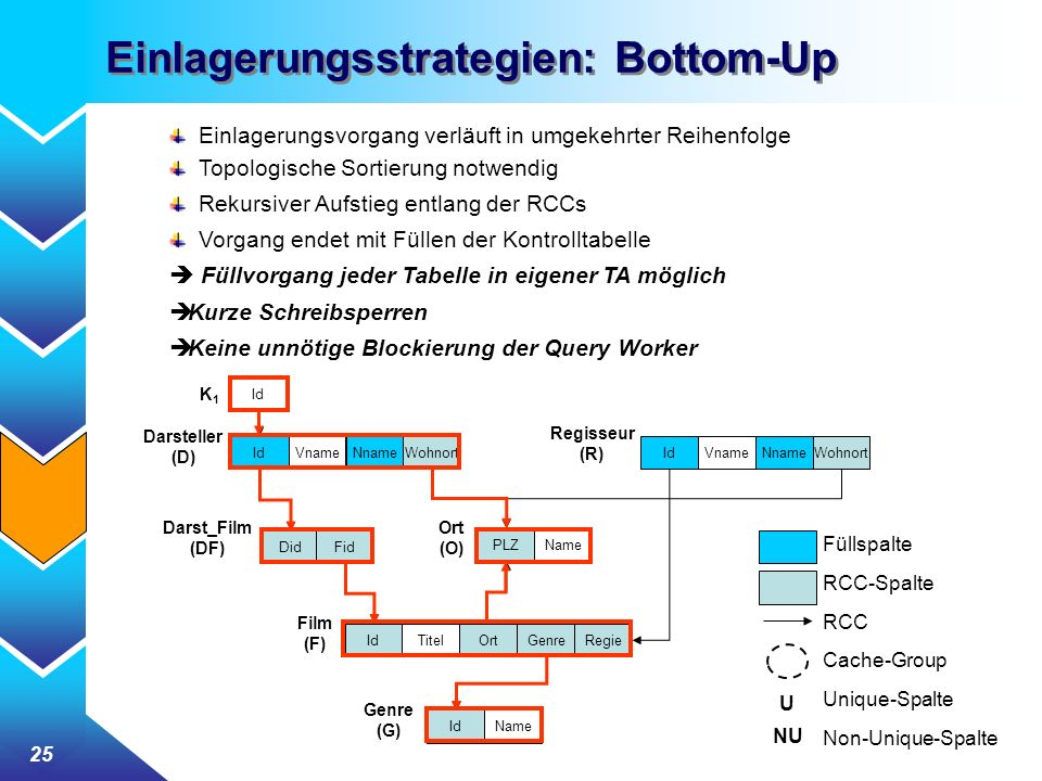 Einlagerungsstrategien: Bottom-Up