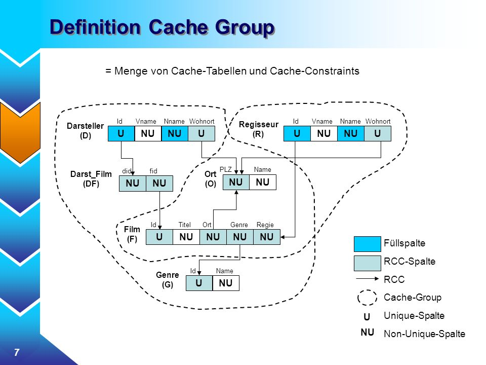 Definition Cache Group