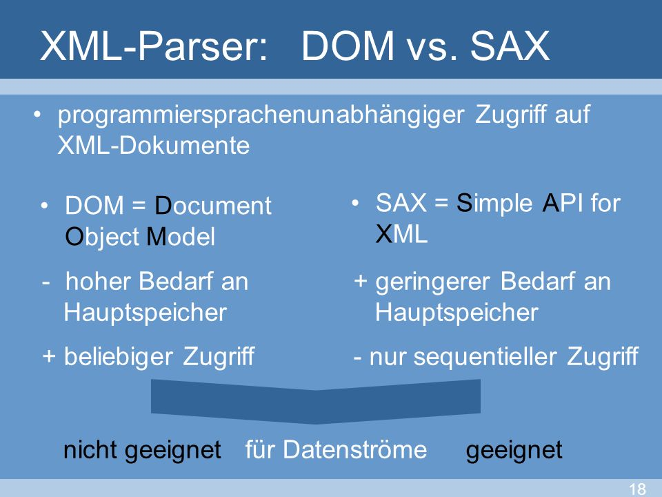XML-Parser: DOM vs. SAX programmiersprachenunabhängiger Zugriff auf XML-Dokumente. DOM = Document Object Model.