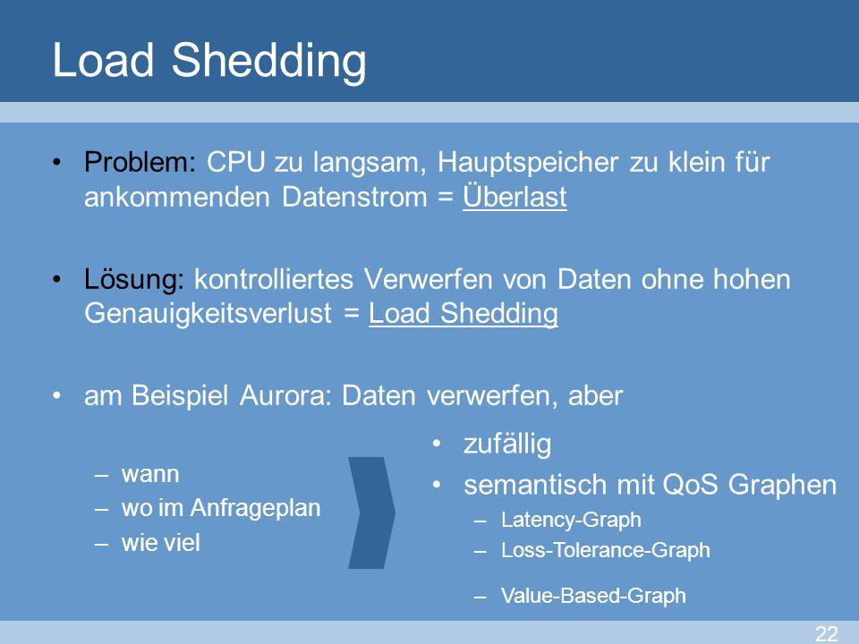Load Shedding Problem: CPU zu langsam, Hauptspeicher zu klein für ankommenden Datenstrom = Überlast.