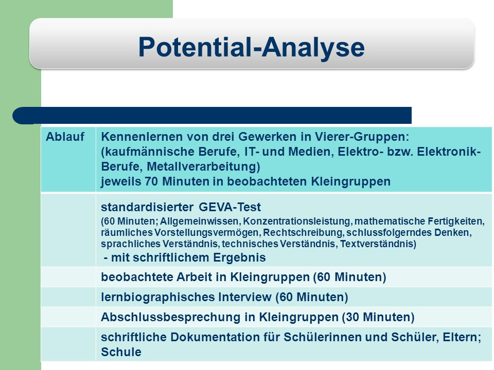 Potential-Analyse Ablauf