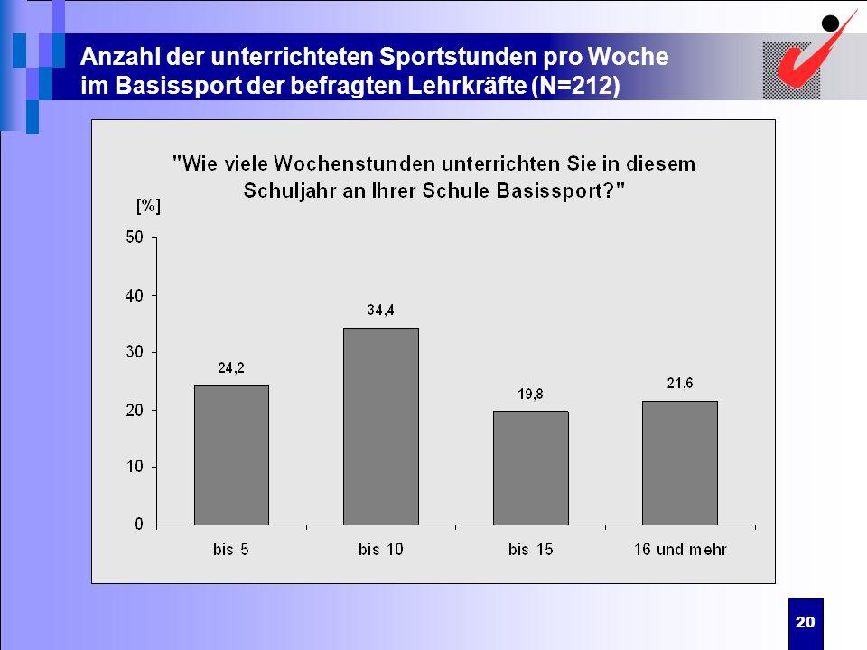 Anzahl der unterrichteten Sportstunden pro Woche im Basissport der befragten Lehrkräfte (N=212)