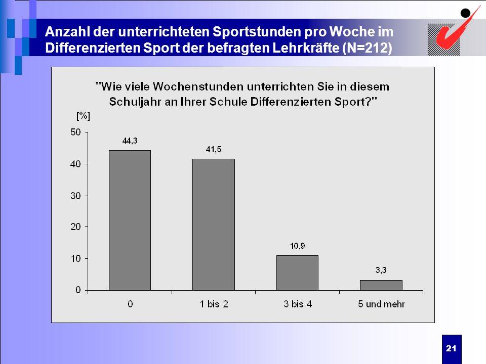 Anzahl der unterrichteten Sportstunden pro Woche im Differenzierten Sport der befragten Lehrkräfte (N=212)