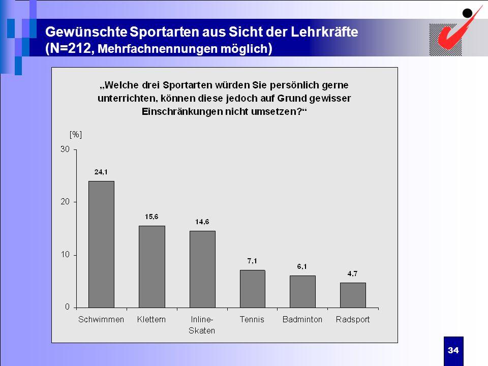 Gewünschte Sportarten aus Sicht der Lehrkräfte (N=212, Mehrfachnennungen möglich)
