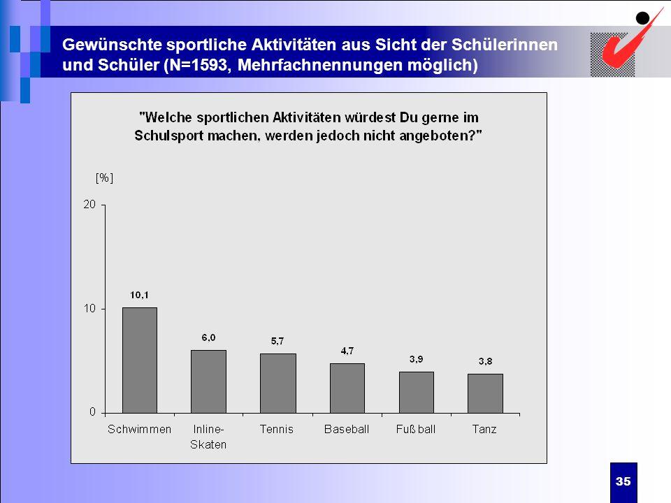 Gewünschte sportliche Aktivitäten aus Sicht der Schülerinnen und Schüler (N=1593, Mehrfachnennungen möglich)