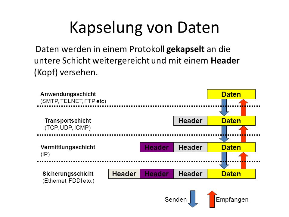 Kapselung von Daten Daten werden in einem Protokoll gekapselt an die untere Schicht weitergereicht und mit einem Header (Kopf) versehen.