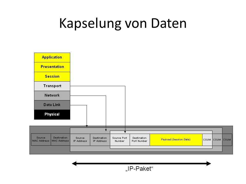 """Kapselung von Daten """"IP-Paket"""