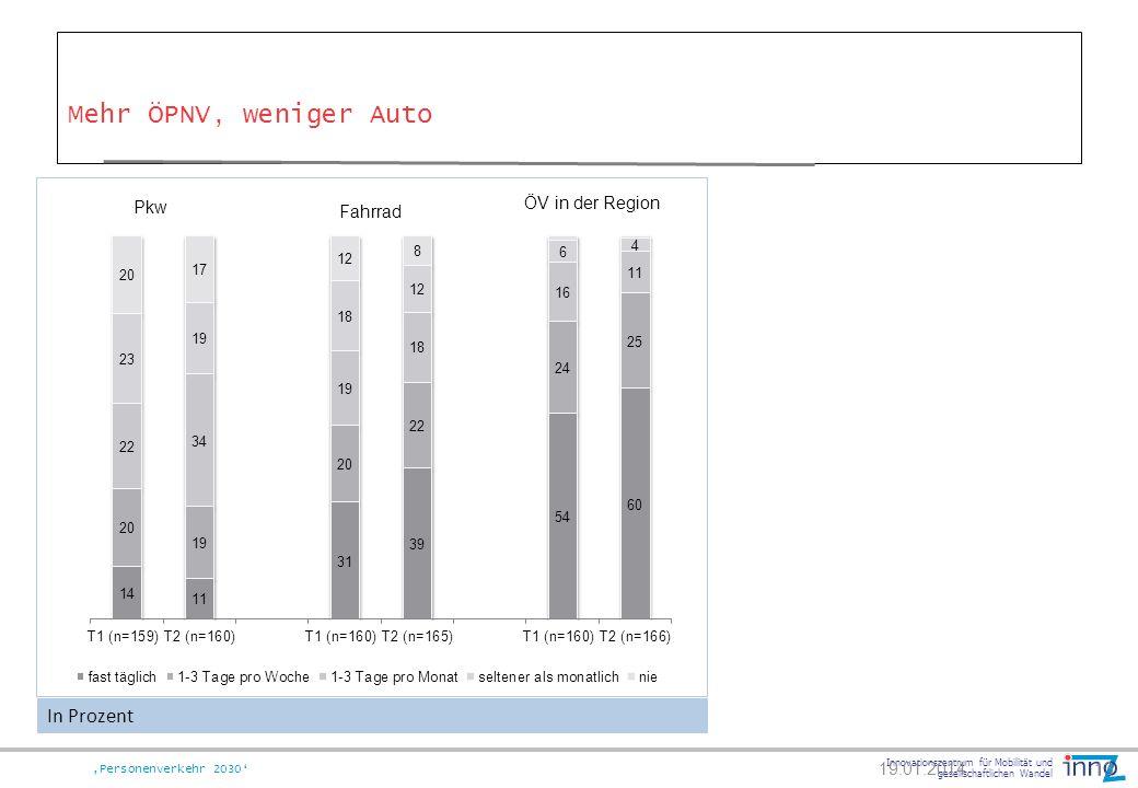 Mehr ÖPNV, weniger Auto In Prozent Pkw ÖV in der Region Fahrrad