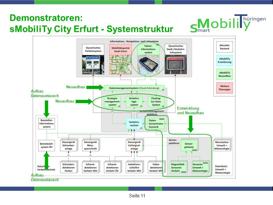 Demonstratoren: sMobiliTy City Erfurt - Systemstruktur