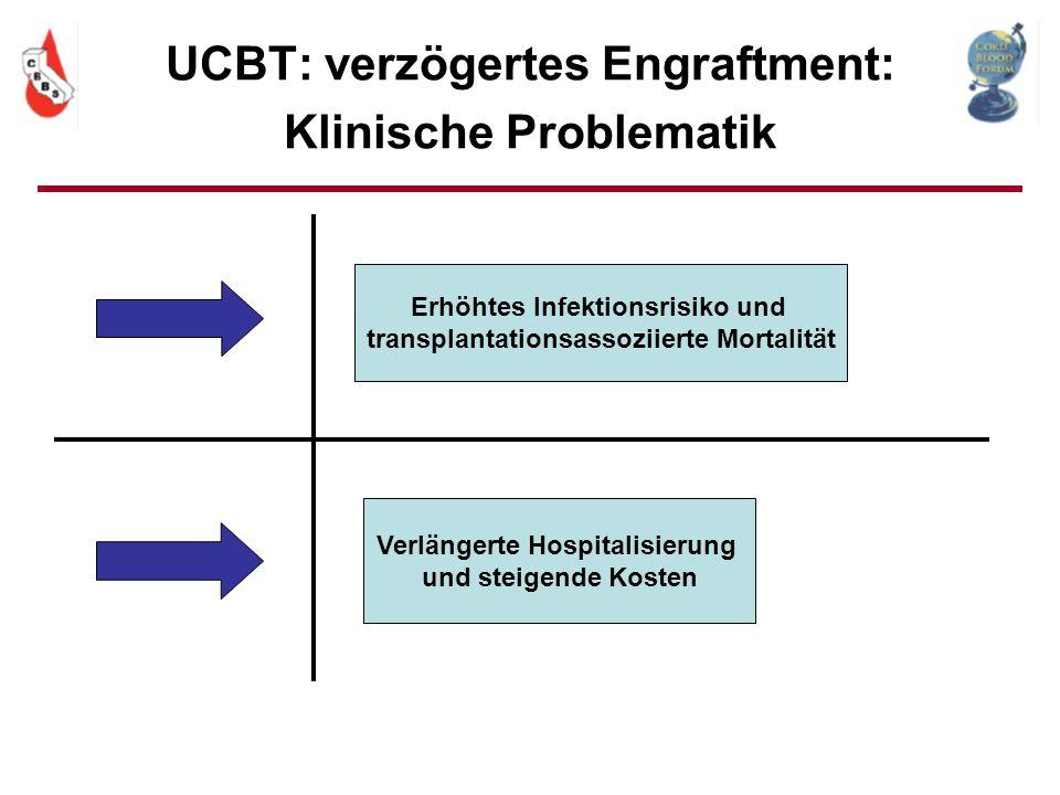 UCBT: verzögertes Engraftment: Klinische Problematik