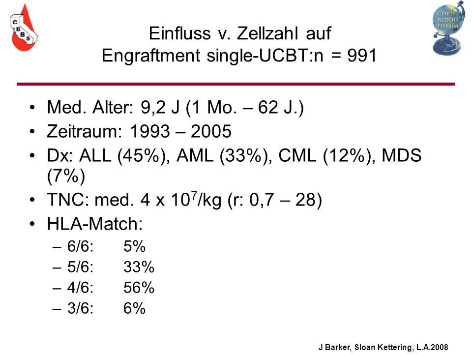 Einfluss v. Zellzahl auf Engraftment single-UCBT:n = 991