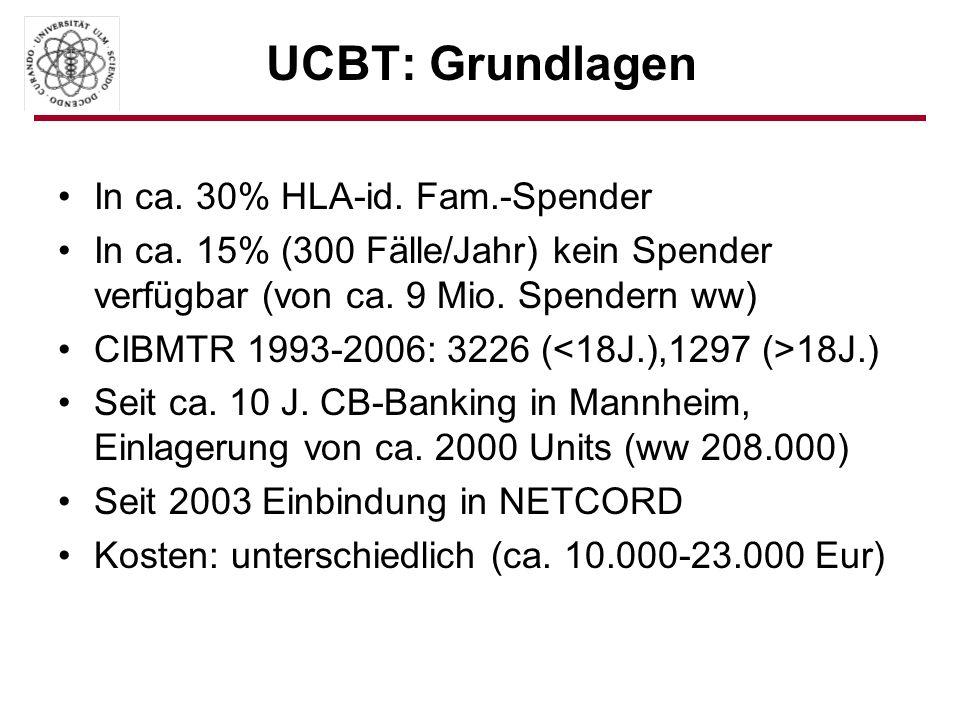 UCBT: Grundlagen In ca. 30% HLA-id. Fam.-Spender