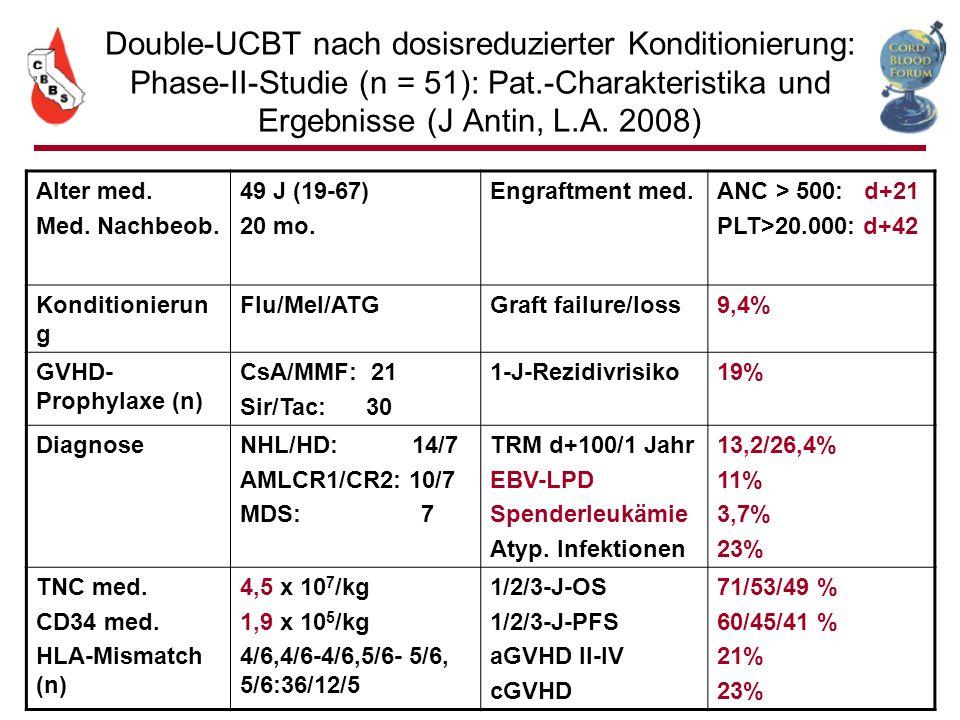 Double-UCBT nach dosisreduzierter Konditionierung: Phase-II-Studie (n = 51): Pat.-Charakteristika und Ergebnisse (J Antin, L.A. 2008)
