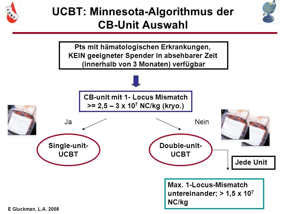 UCBT: Minnesota-Algorithmus der CB-Unit Auswahl