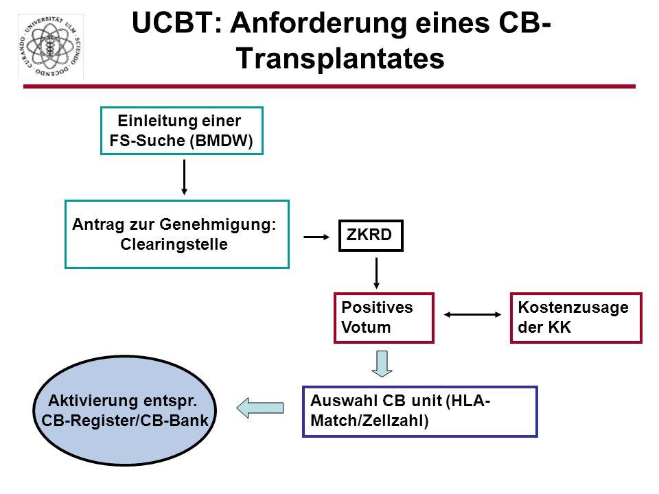 UCBT: Anforderung eines CB-Transplantates